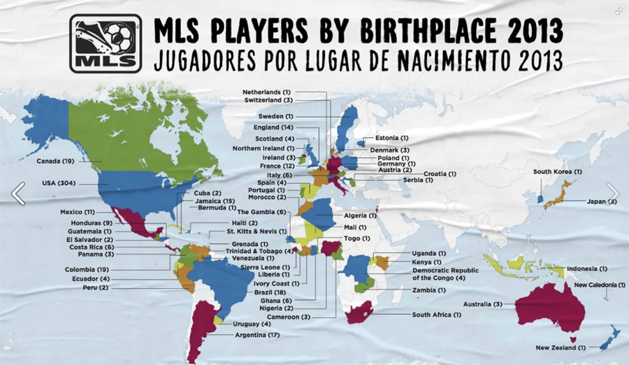 MLS players